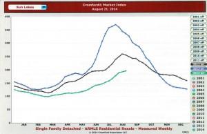 Cromford Index in Sun Lakes AZ