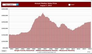 10 year sales history for Sun Lakes AZ