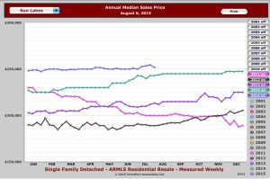 Sales prices of Sun Lakes Homes