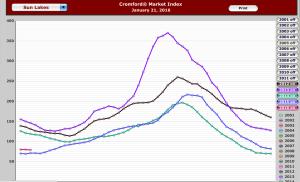 Sun Lakes AZ Cromford Index
