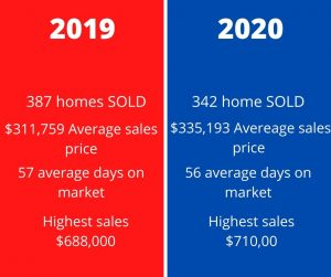 Sun Lakes Real estate market trends compares 2019 to 2020.