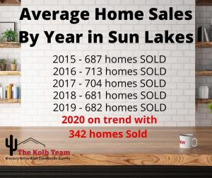 sun lakes real estate market includes average sales over 5 years.