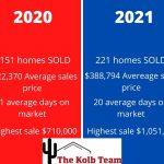 2021 @nd Quarter homes sales soar.